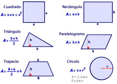 Formulas para hallar el área de una forma