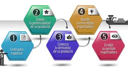 Cómo exportar productos a otros países 1