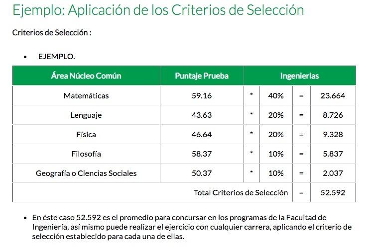Universidad del Quindío: Admisiones e inscripción 2