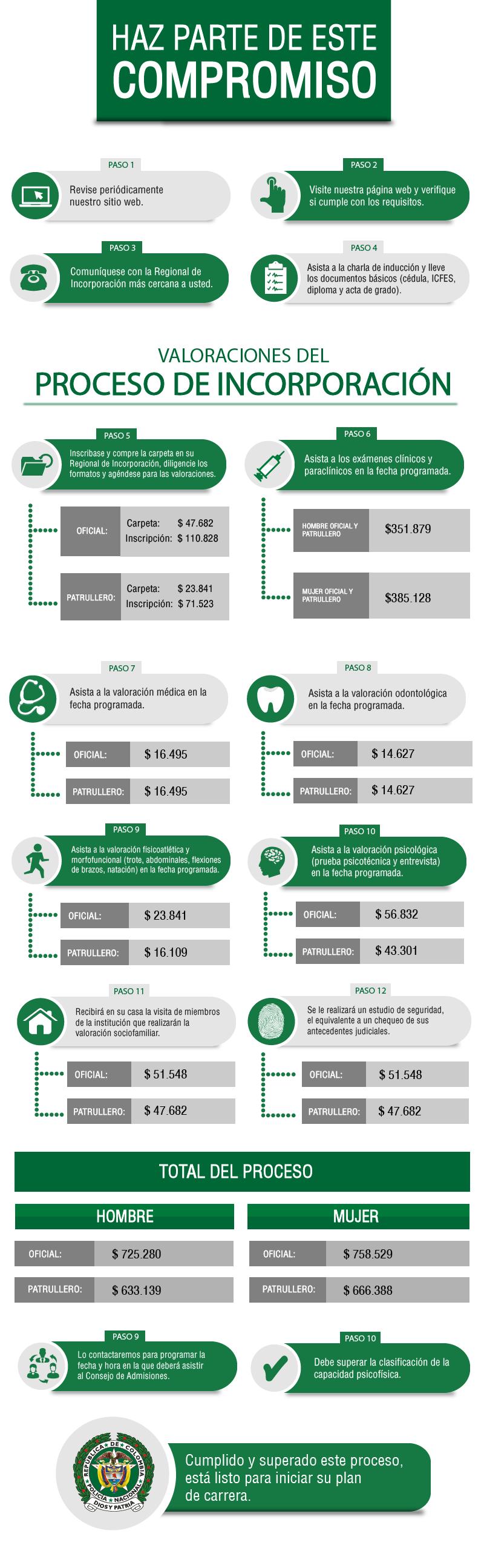 Proceso y costos de inscripción en la Policia Nacional de Colombia