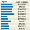 Salario mínimo 2015 6