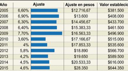 Salario mínimo 2015 1