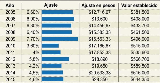 Incremento del salario minimo en Colombia los últimos 10 años