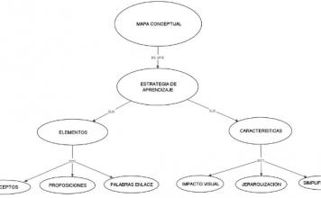 Cómo elaborar un mapa conceptual y herramientas