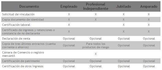 Crédito de Seguro de Desempleo Bancolombia