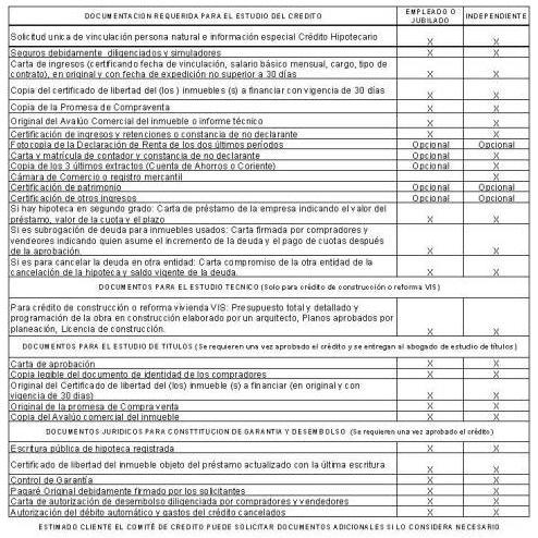 Crédito de Vivienda Bancolombia
