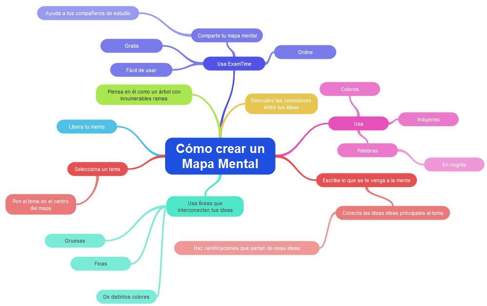 Ejemplo de cómo hacer un mapa mental