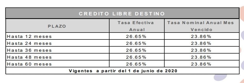 Tasas de crédito libre destino