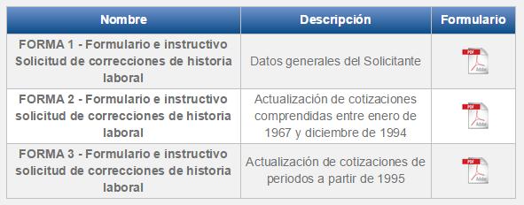 Forma de Corrección historia laboral de Colpensiones
