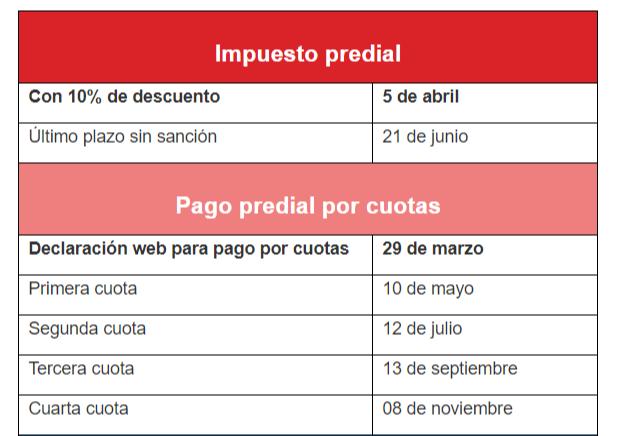 Fechas de impuesto predial Bogotá 2019