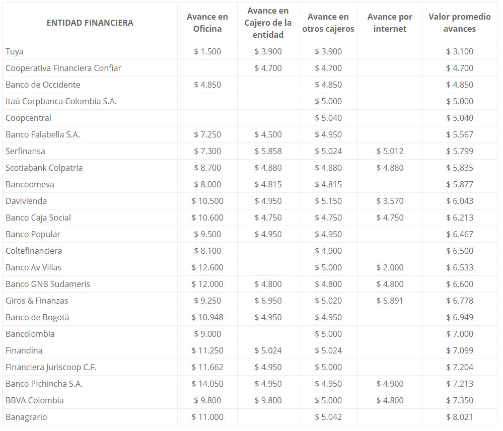 Lista de tarjetas de crédito según el costo de avances en Colombia
