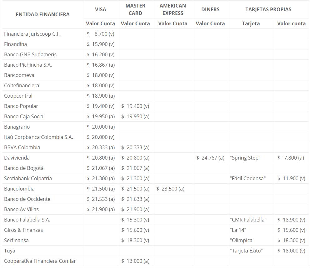 Lista de tarjetas de crédito según su cuota de manejo en Colombia