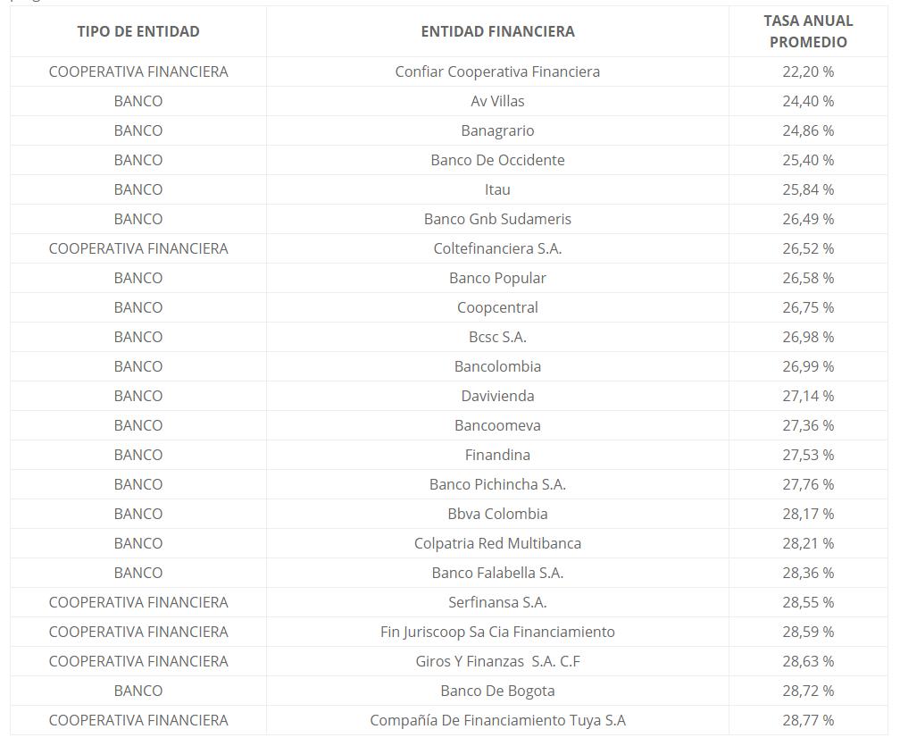 Lista de tarjetas de crédito según su tasa de interés en Colombia