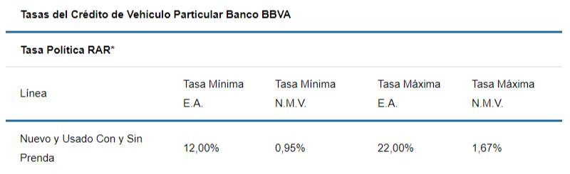 Tasas de crédito para carro en Banco BBVA