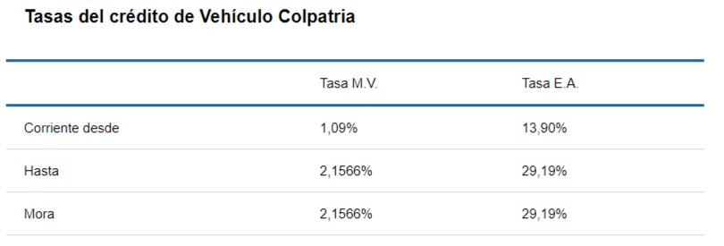 Tasas de crédito para carro en Banco Colpatria