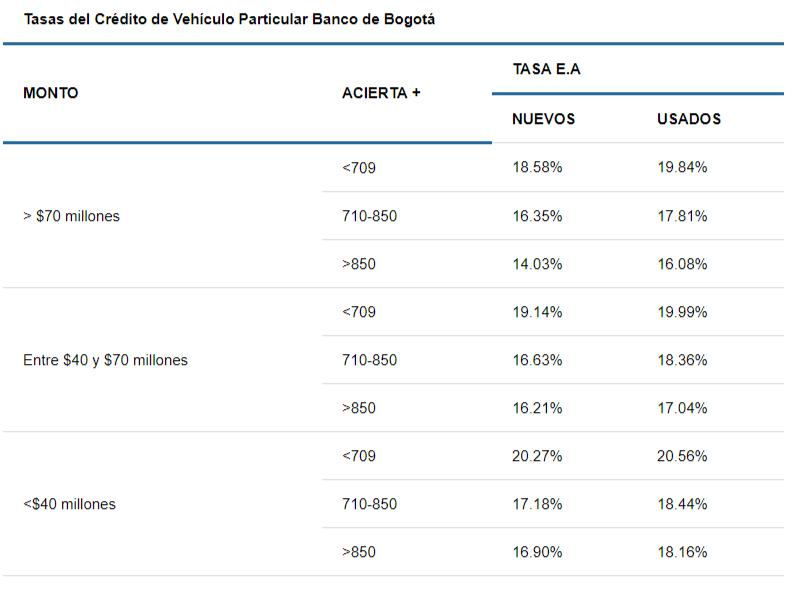 Tasas de crédito para carro en Banco de Bogotá