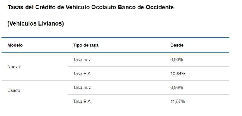 Tasas de crédito para carro en Banco de Occidente