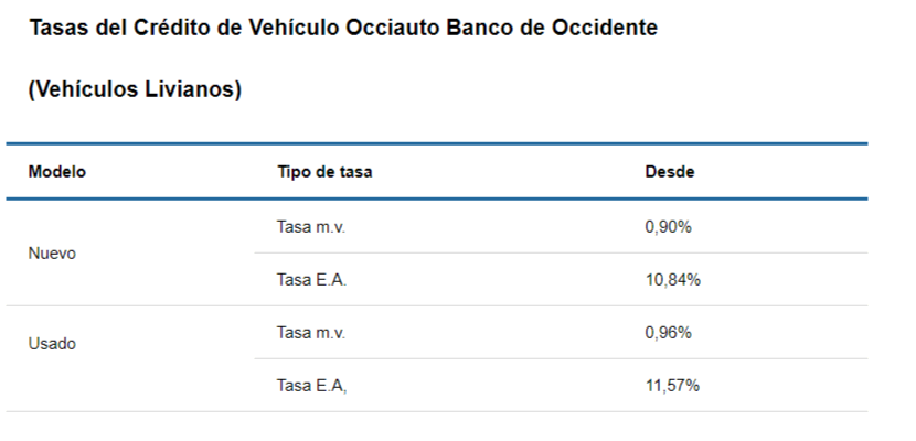 Tasas de crédito para carro en Banco de Occidente