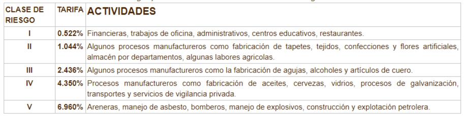 Tabla de cotización de ARL según nivel de riesgo