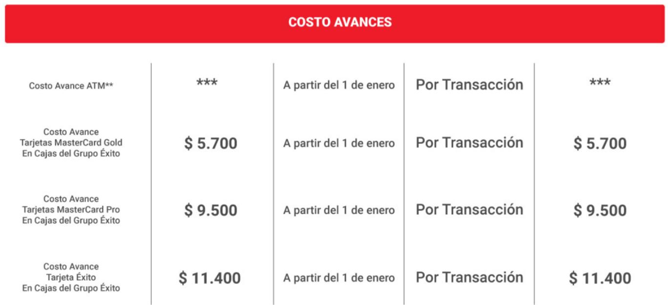 Tarifa costo de avances Tarjeta Éxito 2019
