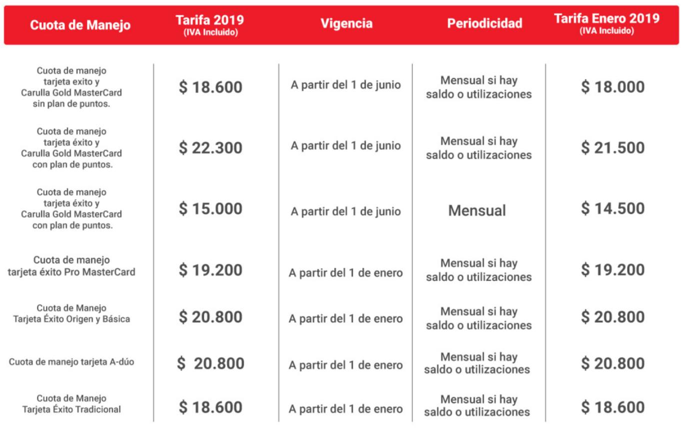 Tarifa cuota de manejo Tarjeta Éxito 2019