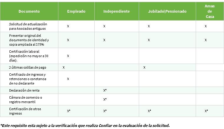 Lista de requisitios para crédito de libre inversión